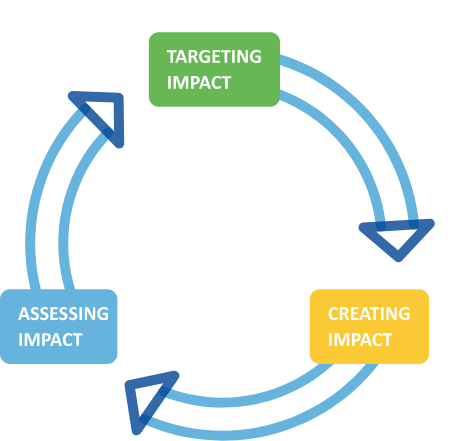 Impact management cycle
